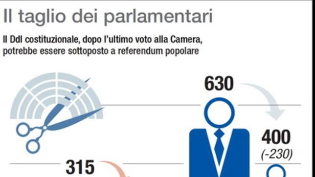 Riforme, il taglio dei parlamentari: che cosa succede