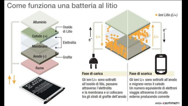 Come funziona una batteria al litio
