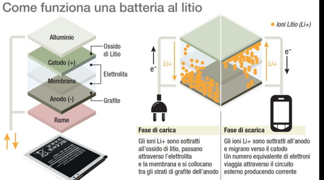 Nobel per la Chimica, come funziona una batteria al litio
