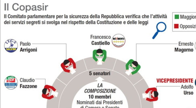 La composizione del Comitato parlamentare sui servizi segreti