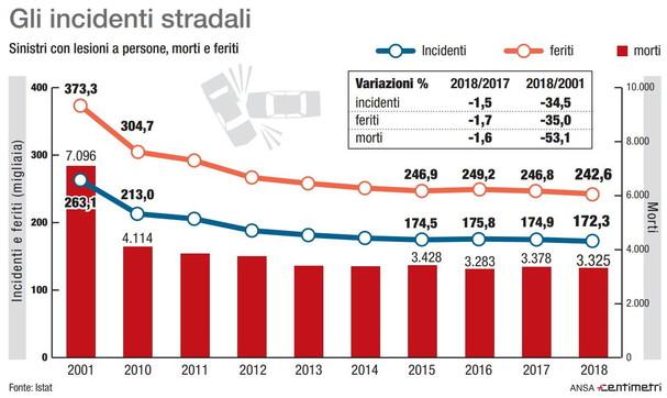 Istat, gli incidenti stradali negli ultimi anni