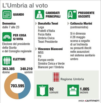 L'Umbria al voto: tutti i numeri