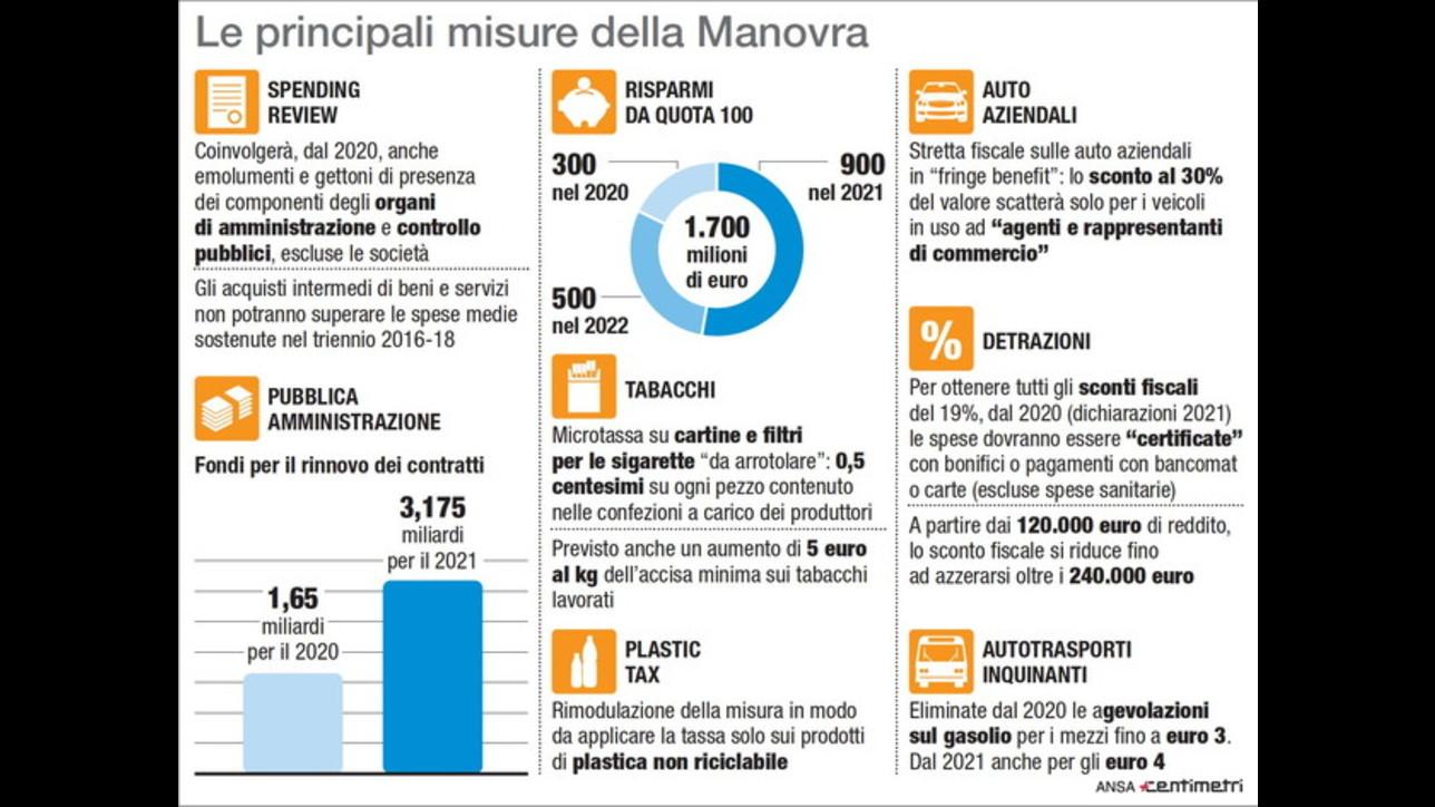 Le principali misure della Manovra