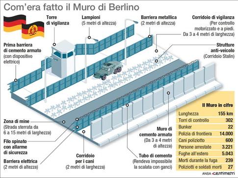 Com'era fatto il Muro di Berlino