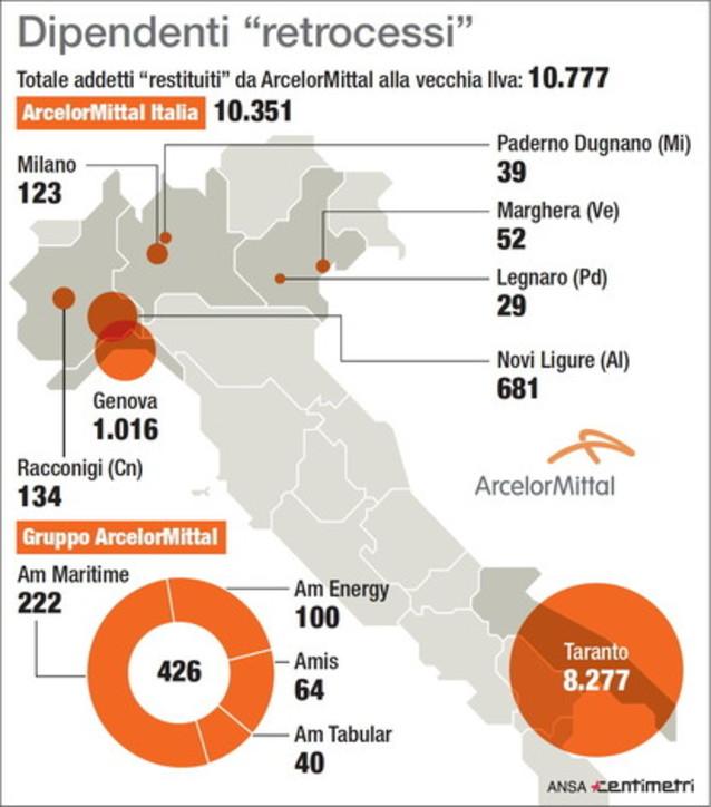 ArcelorMittal, i siti ex Ilva in Italia e il numero di dipendenti retrocessi