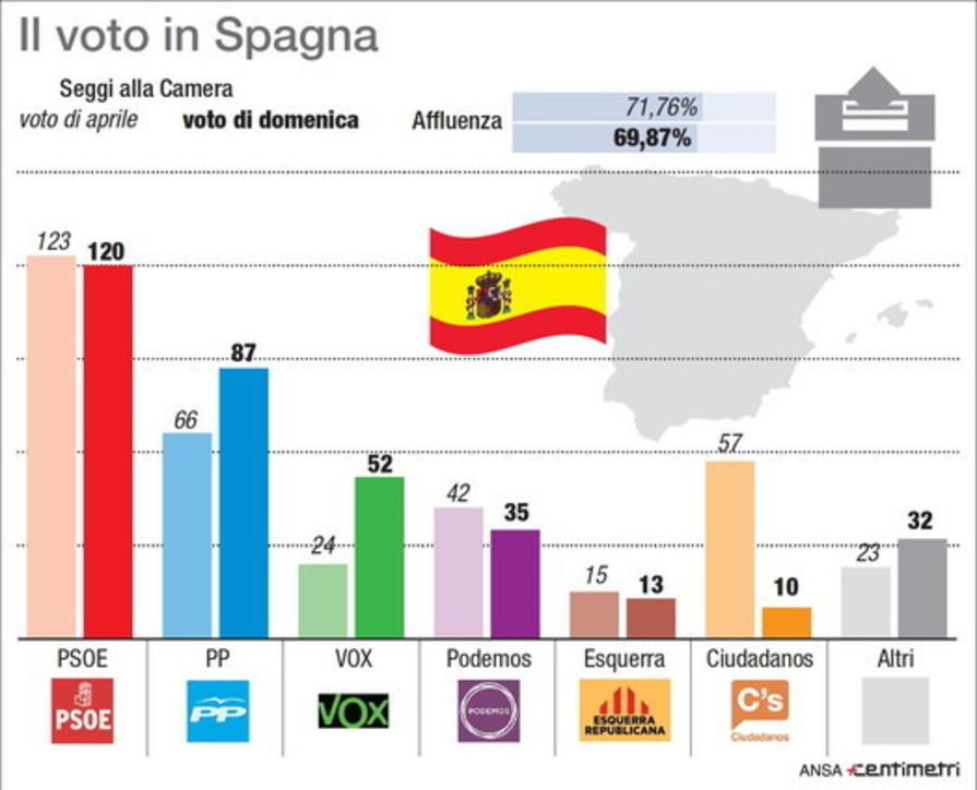 Spagna, i risultati di domenica a confronto con la precedente tornata elettorale
