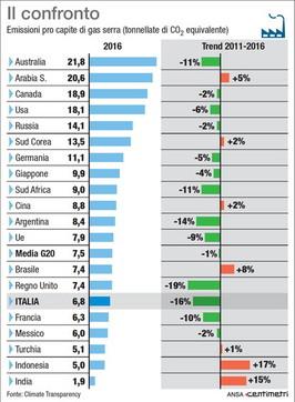 Emissione di gas serra pro capite, la classifica