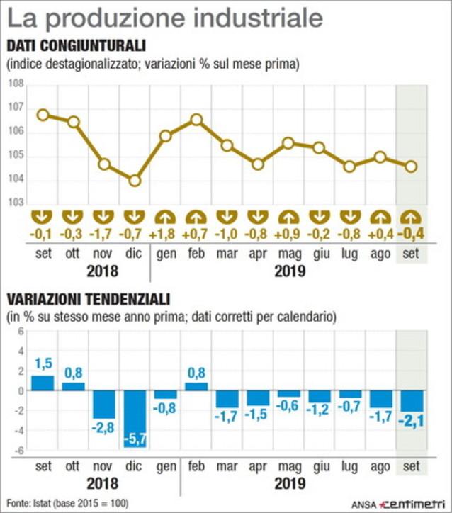 Produzione industriale, gli indici percentuali mese per mese