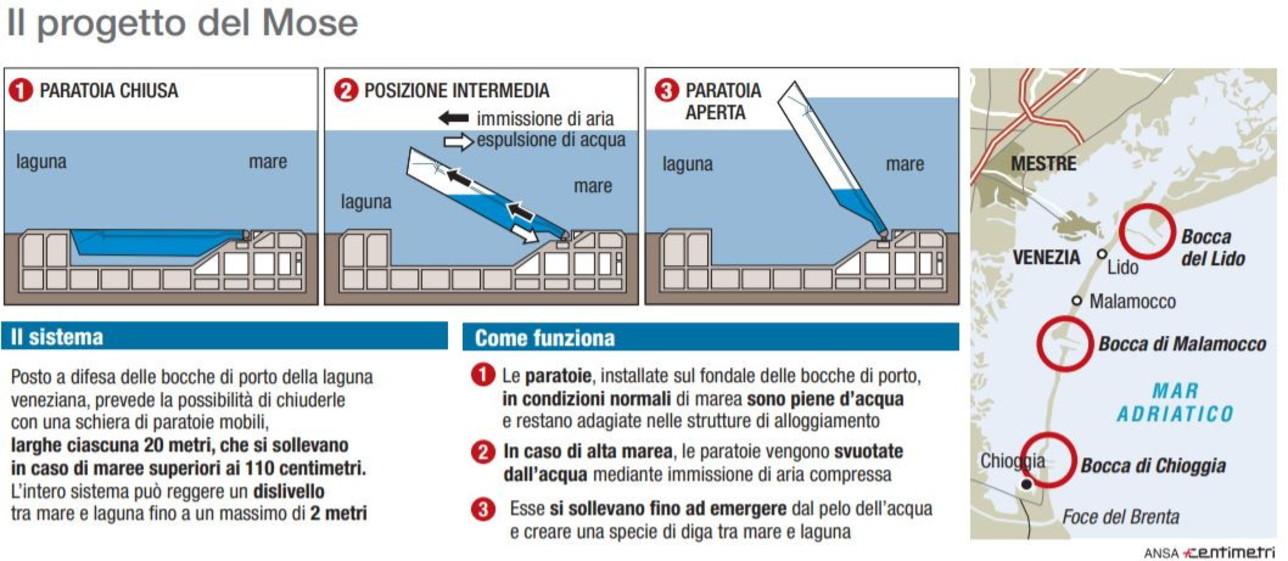 Mose, il progetto per salvare Venezia