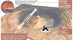 Ossigeno su Marte, la scheda del cratere Gale