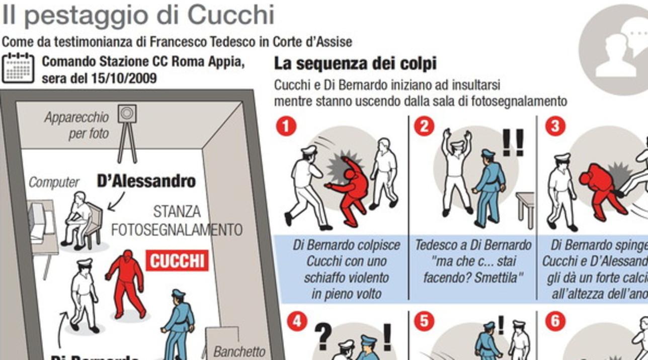 Processo Cucchi, condannati due carabinieri: la sequenza del pestaggio
