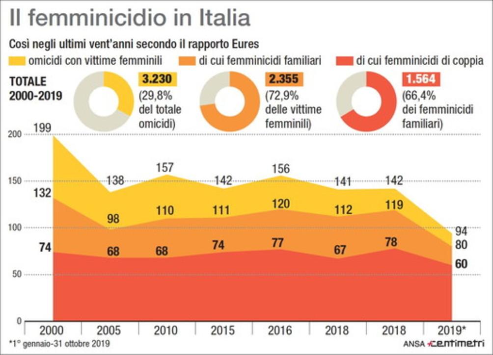 I casi di femminicidio in Italia negli ultimi vent'anni