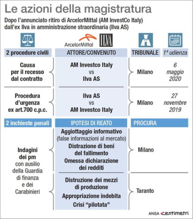 ArcelorMittal, le azioni della magistratura