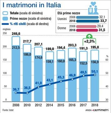 Istat, aumentano i matrimoni in Italia