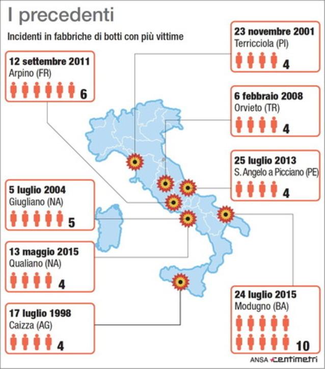 Esplosione in fabbrica di fuochi d'artificio a Messina, i precedenti