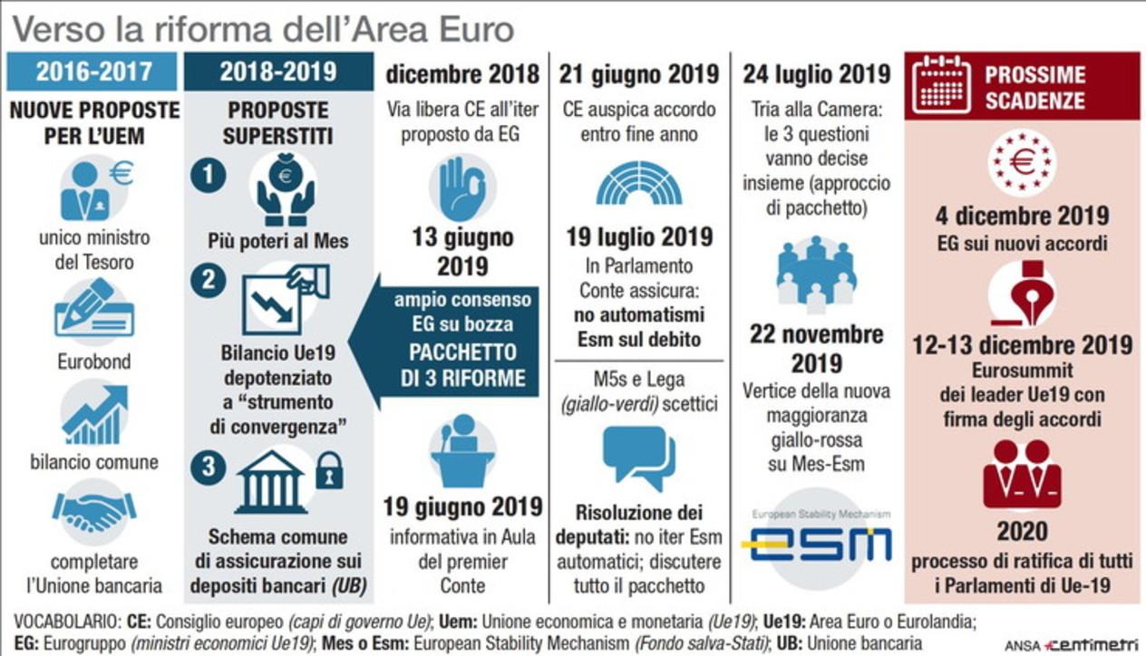 Verso la riforma dell'area euro: le tappe