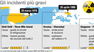 Incidenti nucleari nel mondo: i casi più recenti