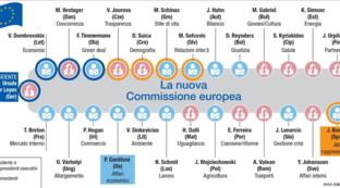 Ue, la nuova Commissione europea di Ursula von der Leyen