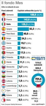 Il Mes: chi contribuisce in Europa e quanto