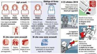 Omicidio Sacchi, svolta nelle indagini: indagata Anastasia