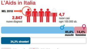 I numeri dell'Aids in Italia