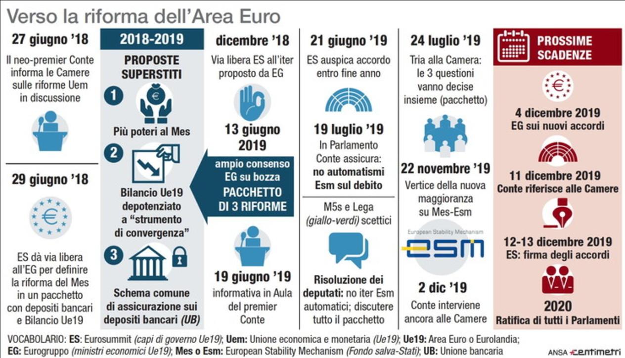 Riforma dell'area Euro: il calendario del nuovo Mes