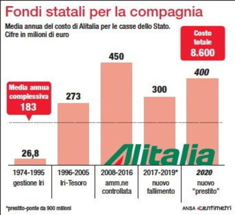 Alitalia, i finanziamenti dello Stato alla compagnia aerea