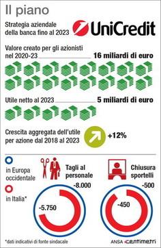 Unicredit, il piano strategico fino al 2023
