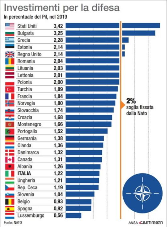 Nato, la lista dei Paesi finanziatori