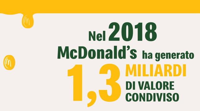 McDonald's investe sull'Italia, nel 2018 ha distribuito al sistema Paese 1,3 miliardi di euro