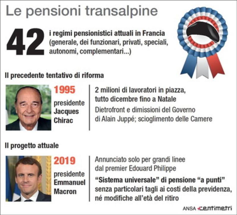 Francia in piazza contro la riforma delle pensioni