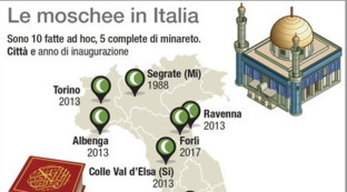 Le moschee italiane e i numeri del culto islamico