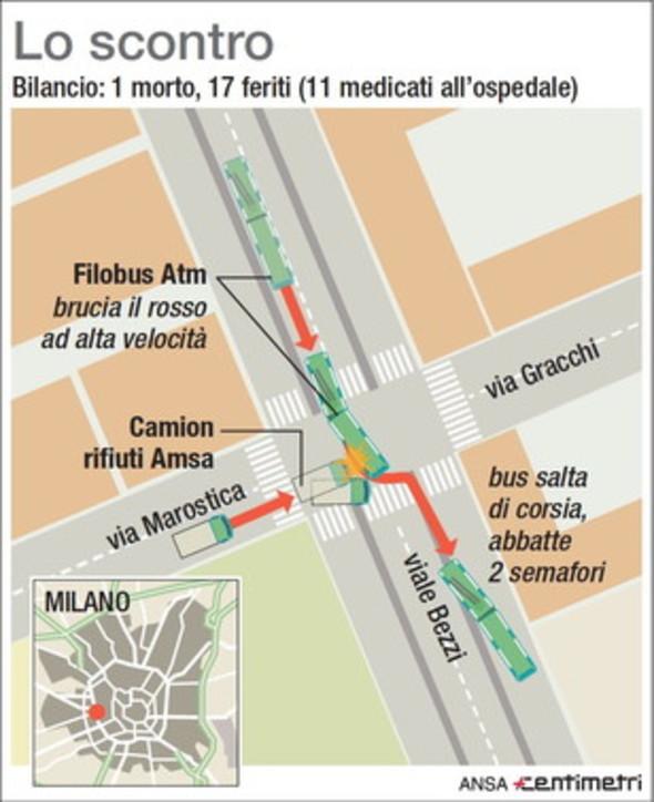 Milano, scontro tra filobus e camion dei rifiuti: morta la passeggera coinvolta