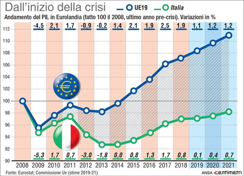 Crisi economica: Italia contro Ue