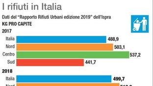 I rifiuti in Italia, quanta immondizia produciamo