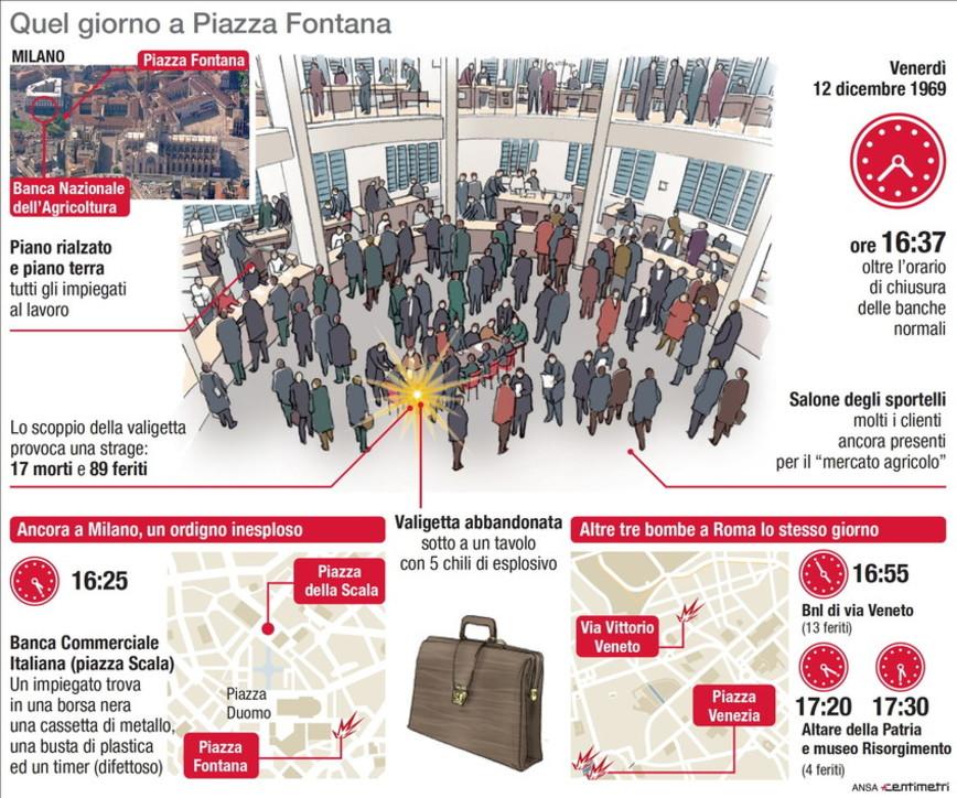 Strage di piazza Fontana, la ricostruzione