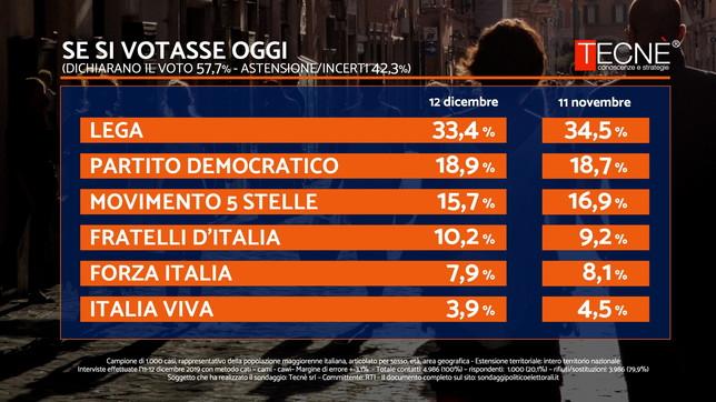 Sondaggio Tecnè: se si votasse oggi il centrodestra avrebbe oltre il 51%