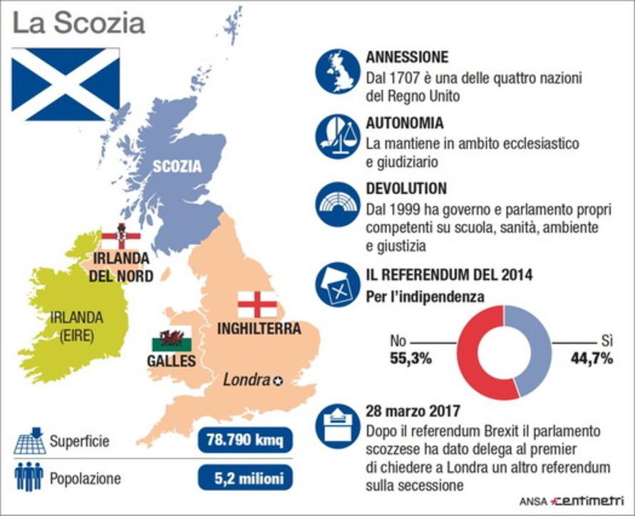 Voto Gb, ritorna il problema scozzese
