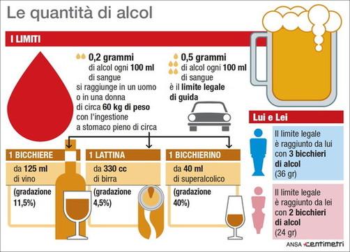 Il limite di tasso alcolico per chi guida