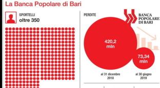 Banca popolare di Bari: i numeri