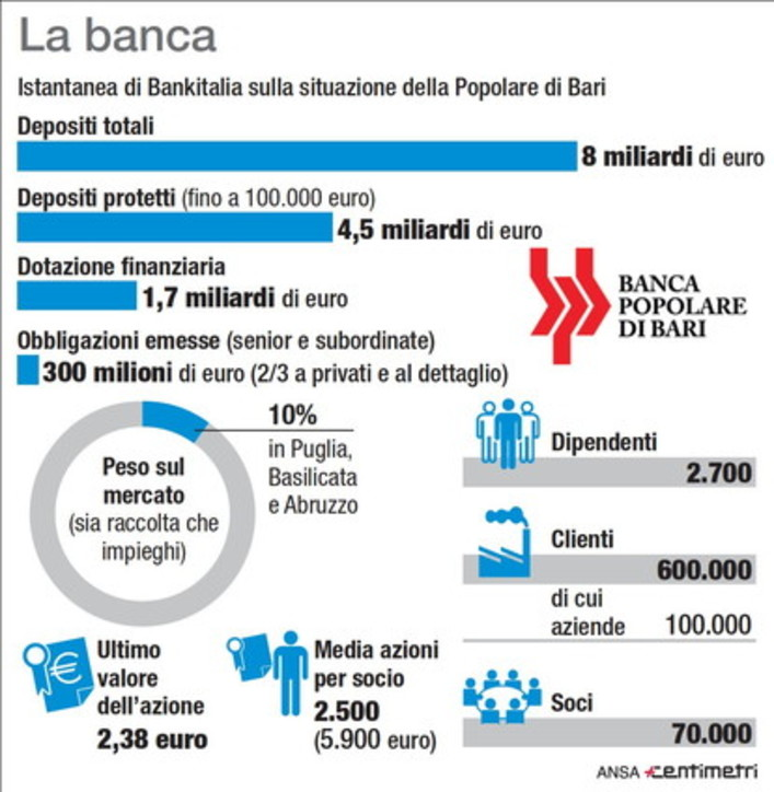 Pop. Bari, i numeri dell'istituto in crisi