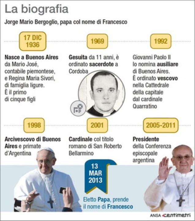 Papa Francesco spegne 83 candeline, la biografia del pontefice sudamericano