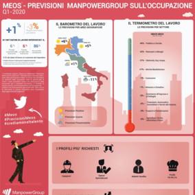 Occupazione in Italia, il 2020 inizia all'insegna della cautela