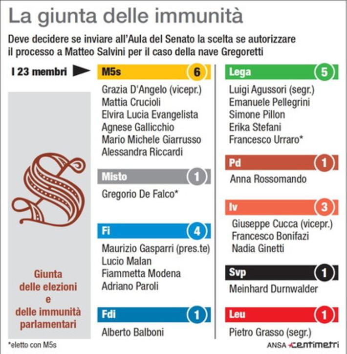 Nave Gregoretti, la Giunta per le immunità parlamentari del Senato