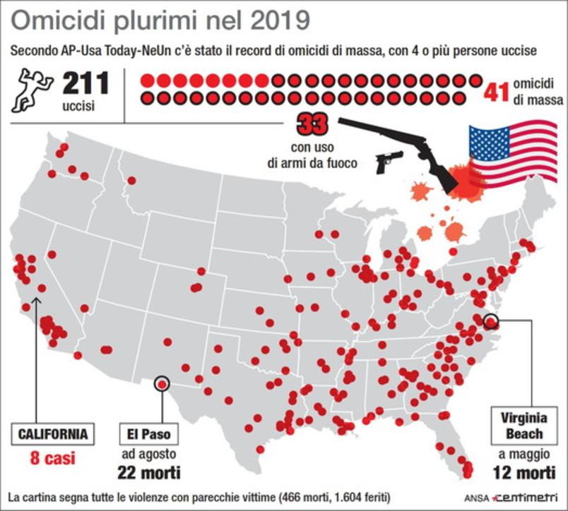 Usa, 2019 anno più sanguinoso: 41 omicidi di massa