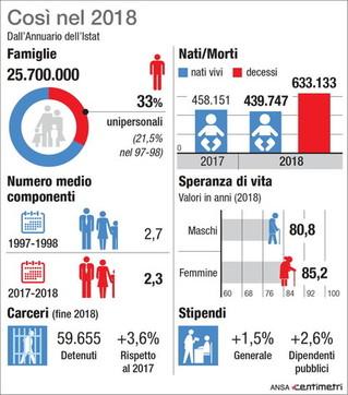 Italia: famiglie, nati e morti, ecco tutti i numeri dell'annuario Istat