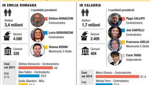 Regionali in Emilia Romagna e Calabria, si vota il 26 gennaio