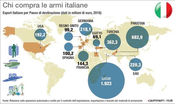 Chi compra le armi italiane in tutto il mondo