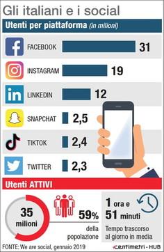Gli italiani e i social media: le piattaforme più usate