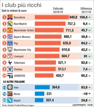 I club calcistici più ricchi d'Europa